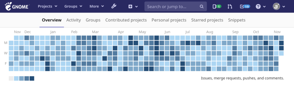 Personal activity statistics on gitlab.gnome.org
