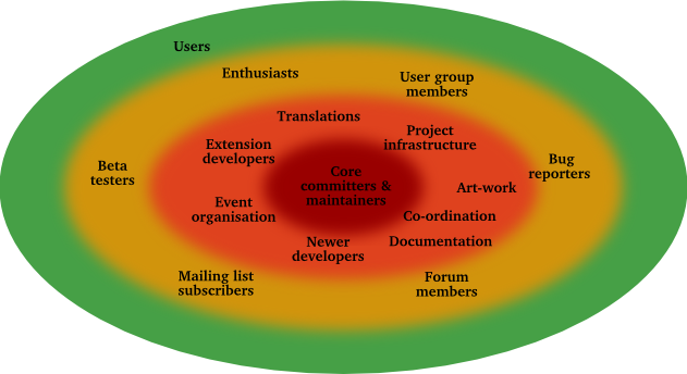 Spheres of participation