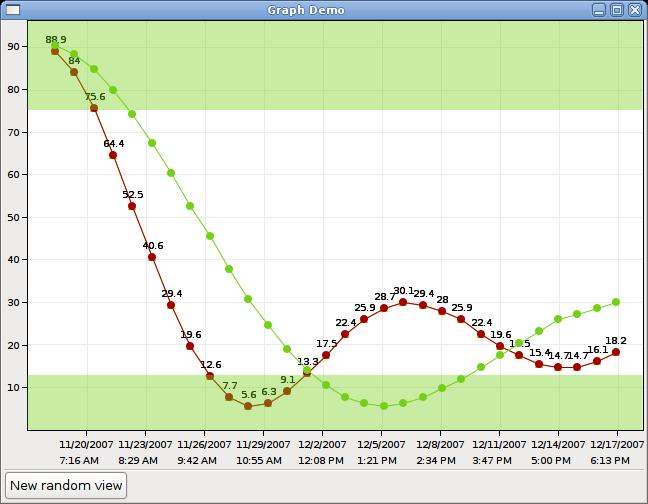Graph Demo