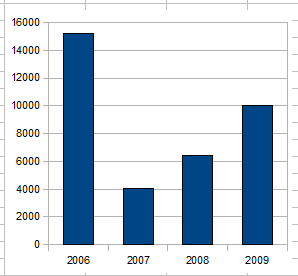 Donations by Year