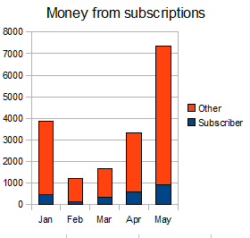0905subscriptions-update