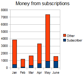 0906monthlysubscriptions