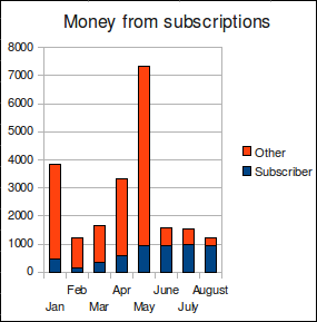 0908subscriptions
