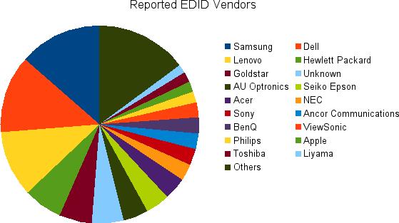 edid-vendors