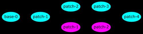 base-0 → patch-1 → patch-2 → patch-3 → patch-4, patch-1 → patch-1 → patch-2 → patch-4
