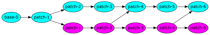 base-0 → patch-1 → patch-2 → patch-3 → patch-4 → patch-5 → patch-6, patch-1 → patch-1 → patch-2 → patch-3 → patch 4 → patch-5, patch-2 → patch-5, patch-4 → patch-6