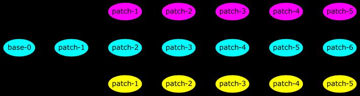 base-0 → patch-1 → patch-2 → patch-3 → patch-4 → patch-5 → patch-6, patch-1 → patch-1 → patch-2 → patch-3 → patch 4 → patch-5, patch-1 → patch-1 → patch-2 → patch-3 → patch 4 → patch-5, patch-2 → patch-3, patch-3 → patch-5, patch-4 → patch-6