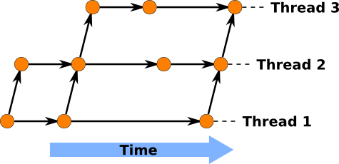 Sample Loom Timeline