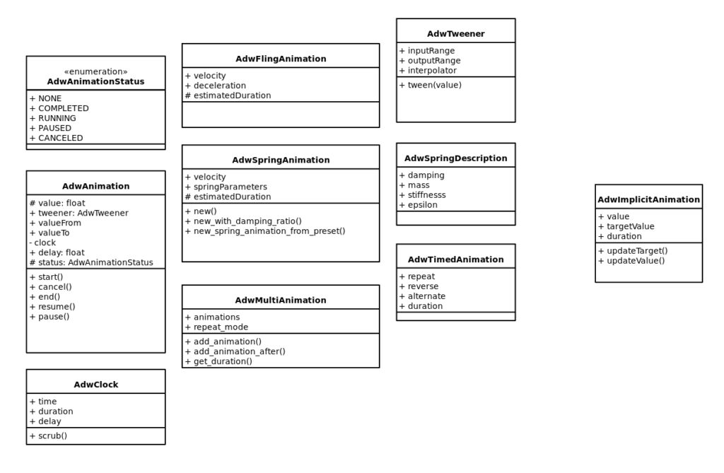 Temptative UML diagram for the libadwaita animation API