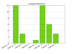 Count of GNOME Foundation members who dropped out between 2009-01 and 2009-08