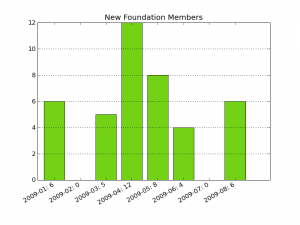 Count of new GNOME Foundation members from 2009-01 until 2009-08