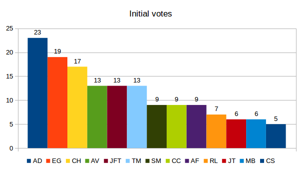 elections-initial-votes