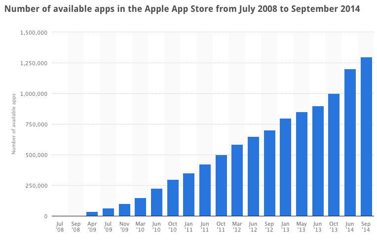 Number of available apps in the Apple App Store from July 2008 to September 2014