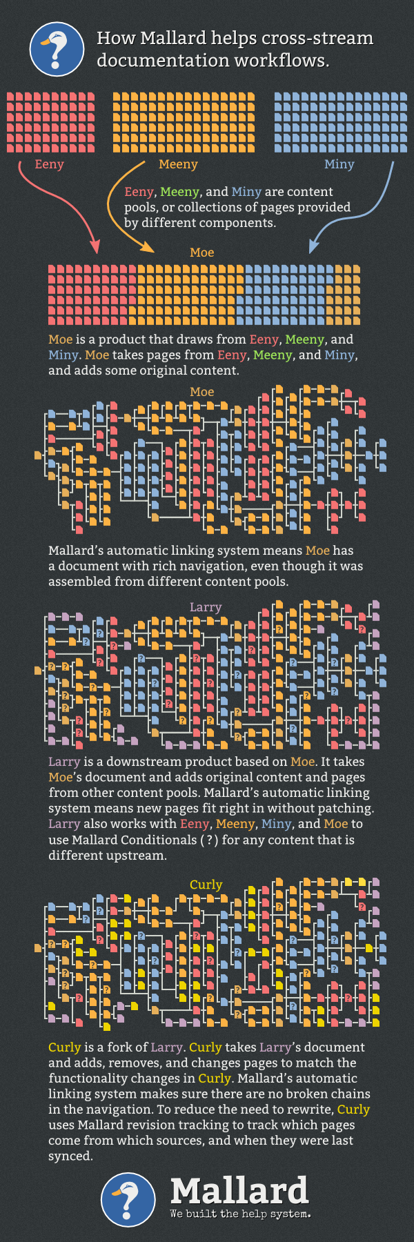 Infographic: How Mallard helps cross-stream documentation workflows