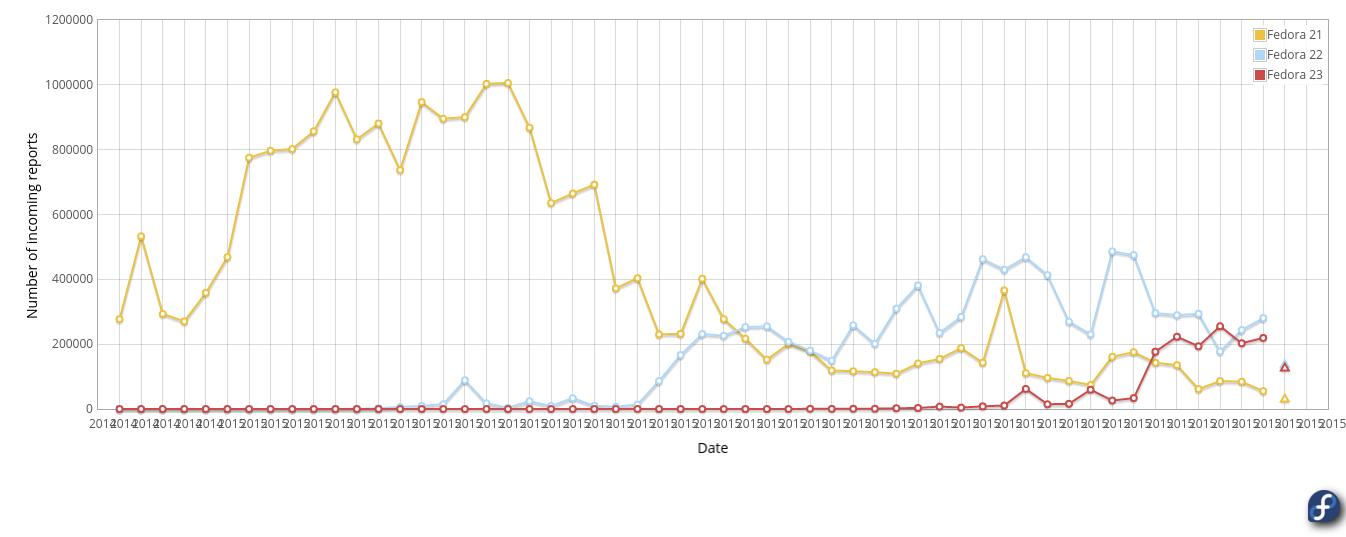 fedora-bug-statistics