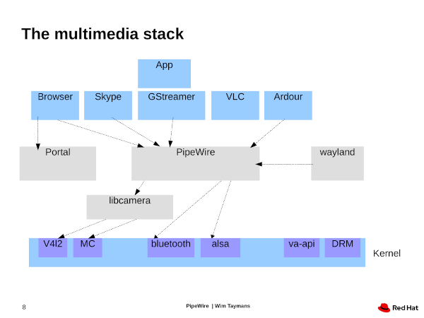 Ideal Linux Multimedia Stack