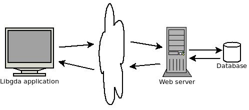 WebProvider usage